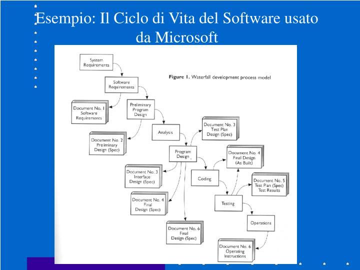 Esempio: Il Ciclo di Vita del Software usato da Microsoft