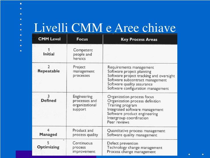 Livelli CMM e Aree chiave