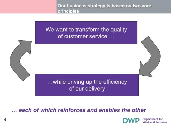 Our business strategy is based on two core principles