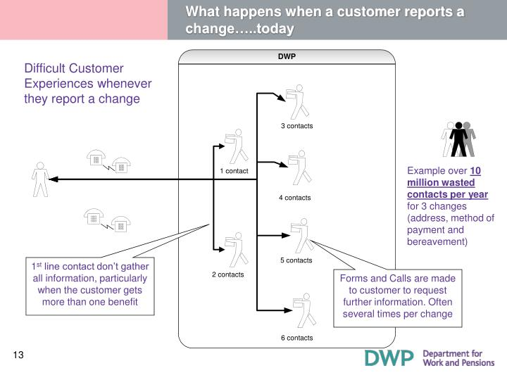 What happens when a customer reports a change…..today