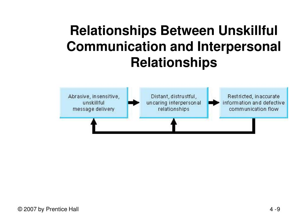 Relationships Between Unskillful Communication and Interpersonal Relationships