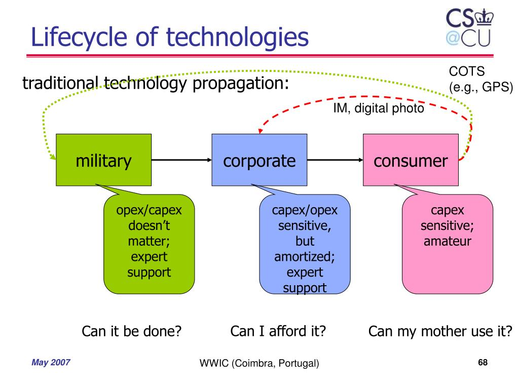 Lifecycle of technologies