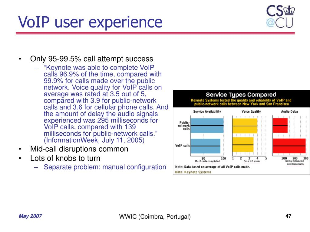 VoIP user experience