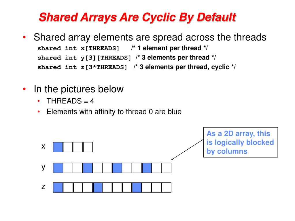 Shared Arrays Are Cyclic By Default