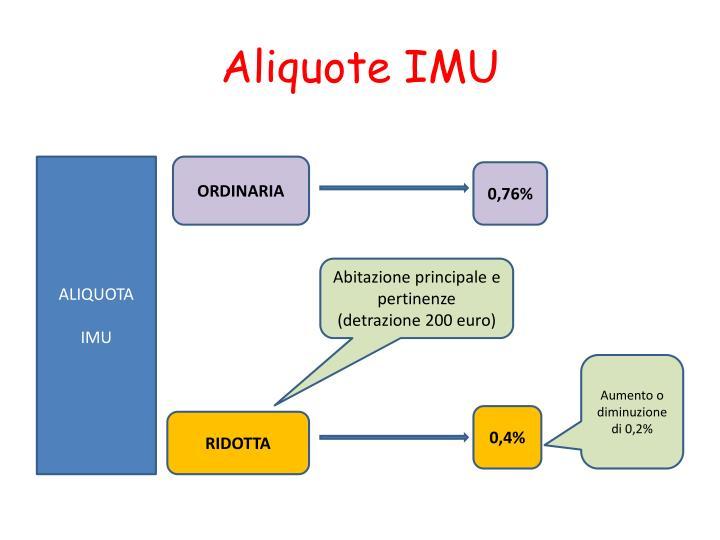 Aliquote IMU