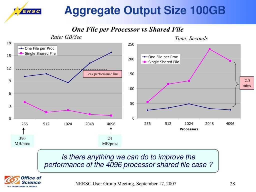 Aggregate Output Size 100GB
