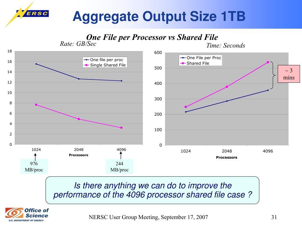 Aggregate Output Size 1TB