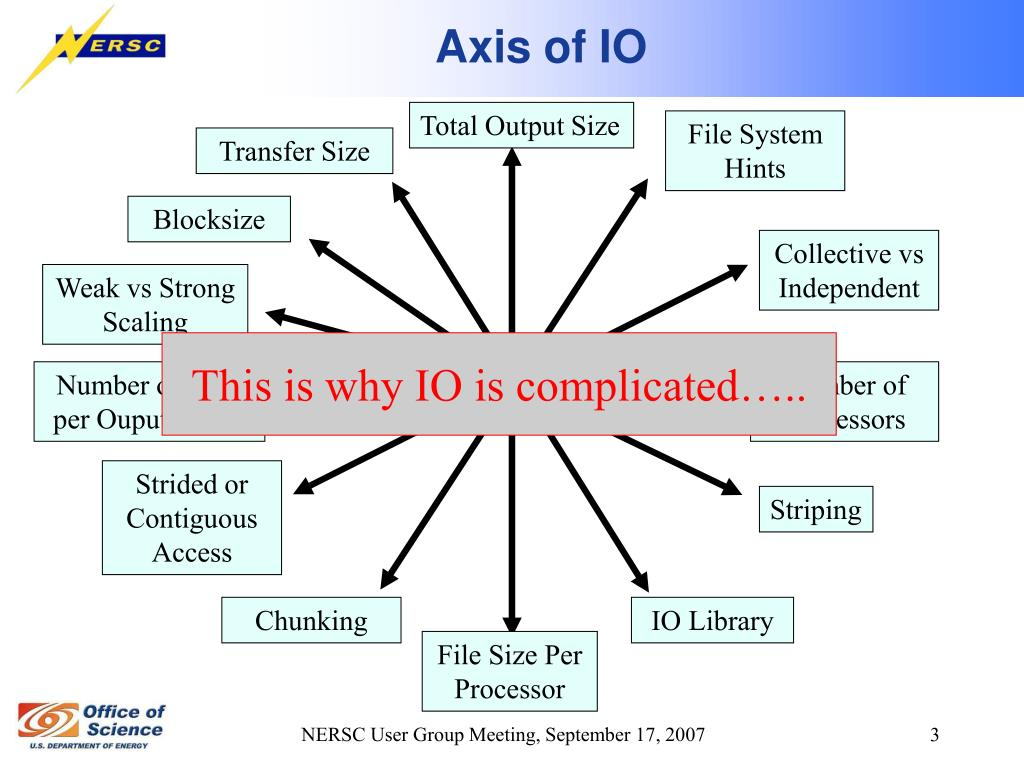 Axis of IO