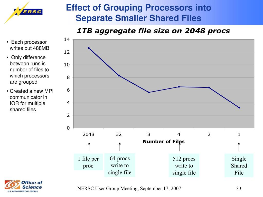Effect of Grouping Processors into Separate Smaller Shared Files