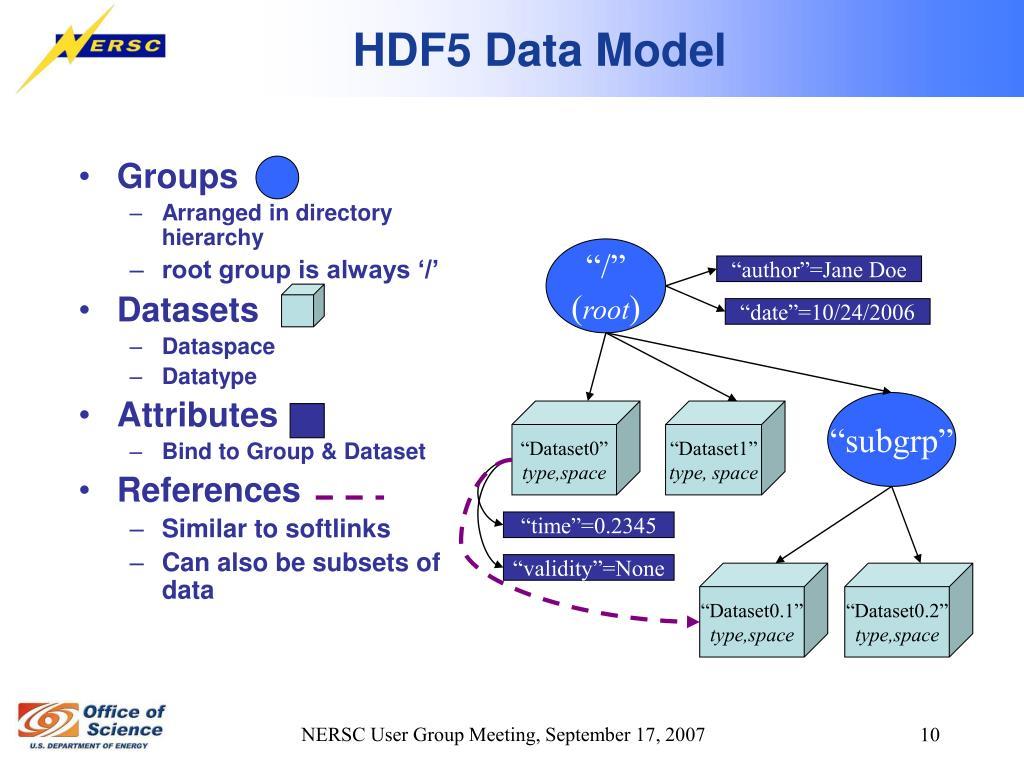 HDF5 Data Model