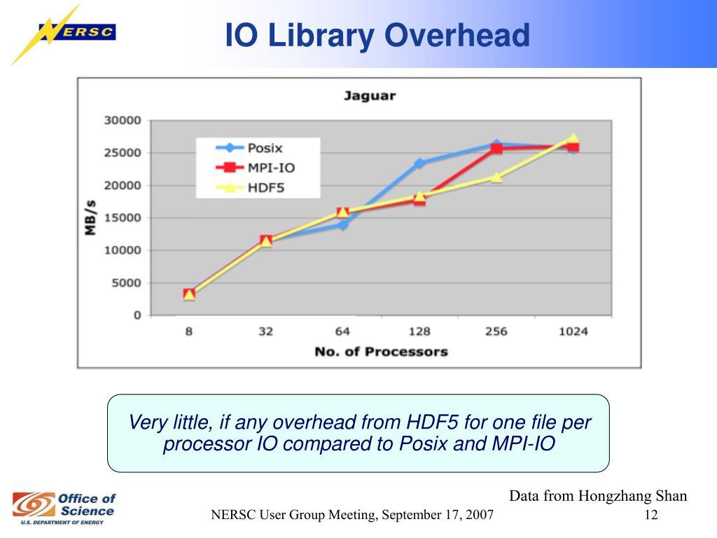 IO Library Overhead