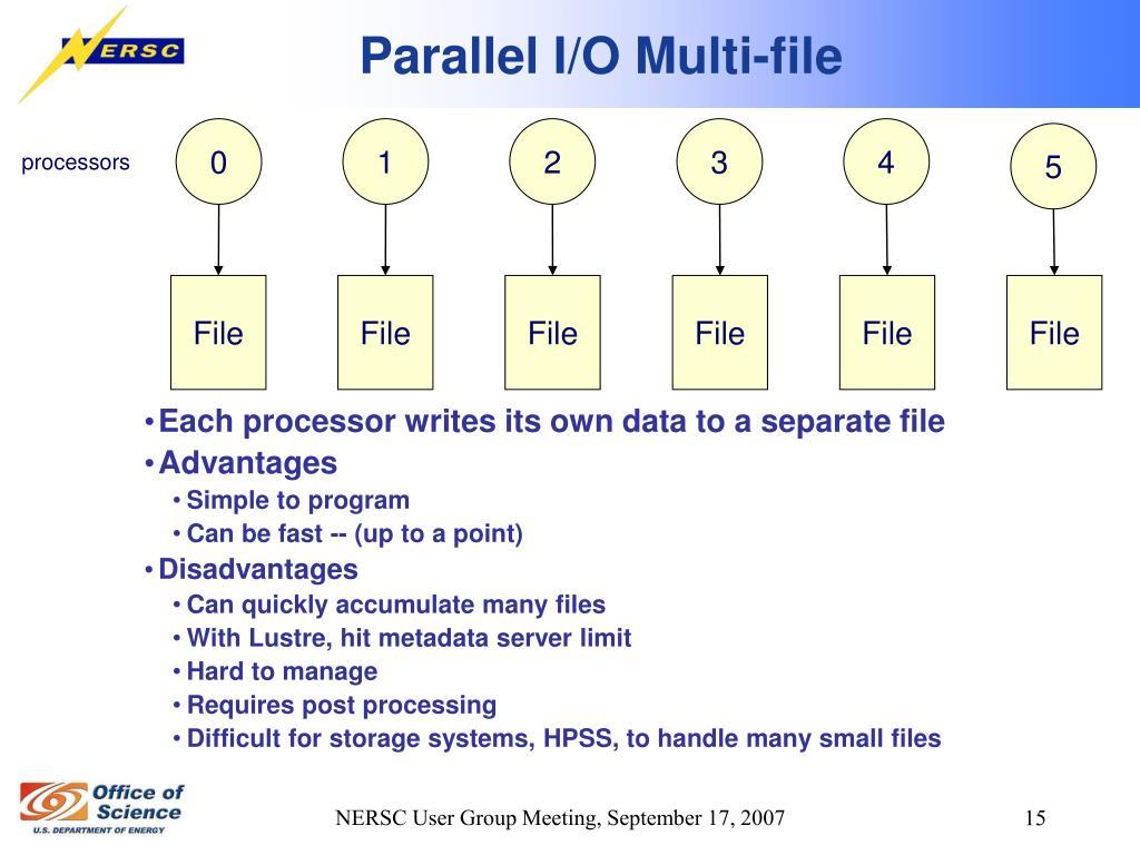 Parallel I/O Multi-file