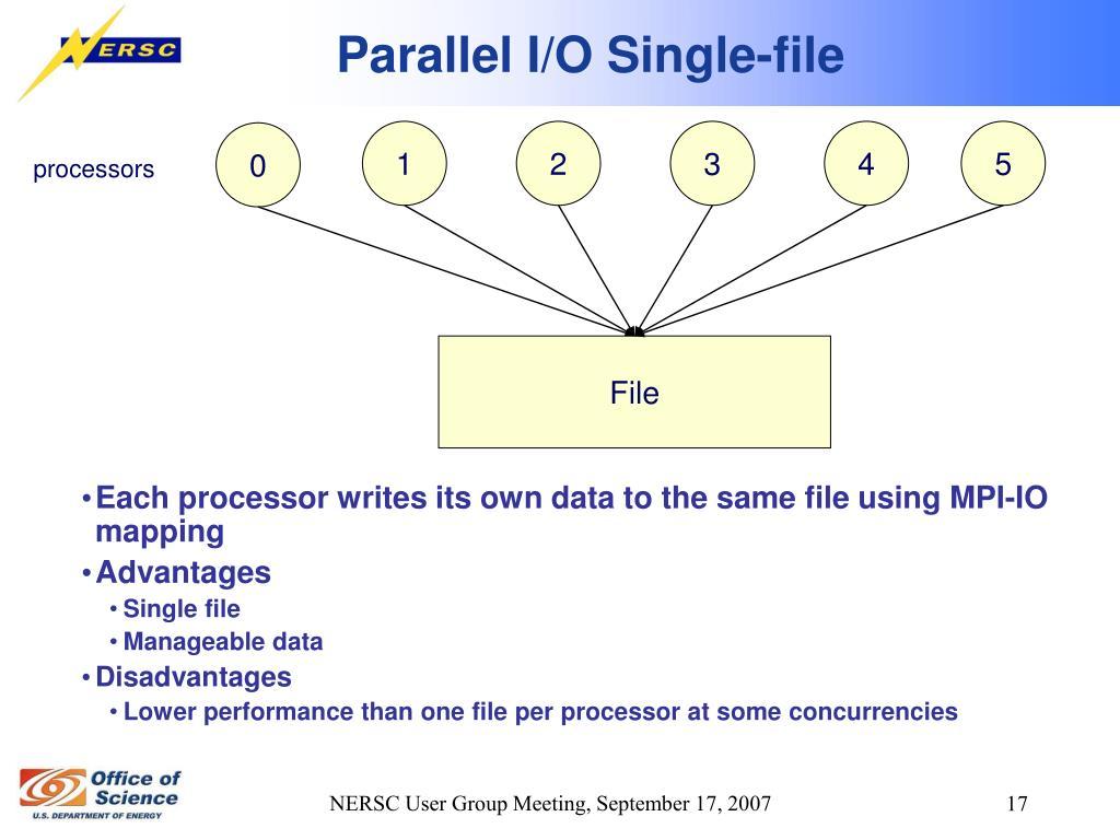Parallel I/O Single-file