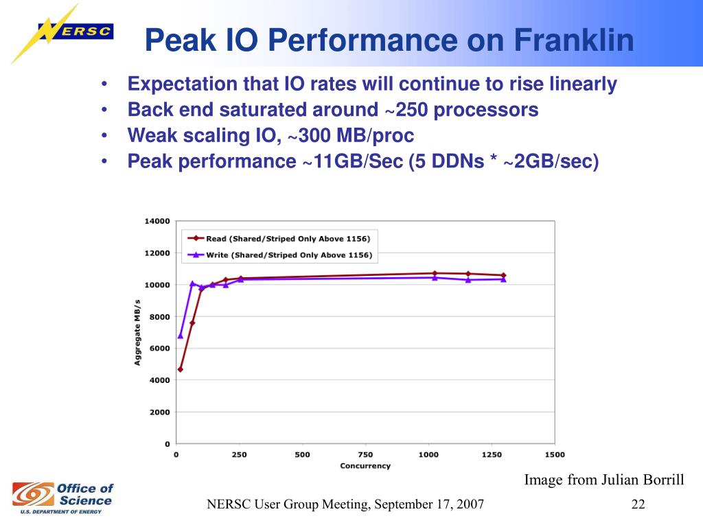 Peak IO Performance on Franklin
