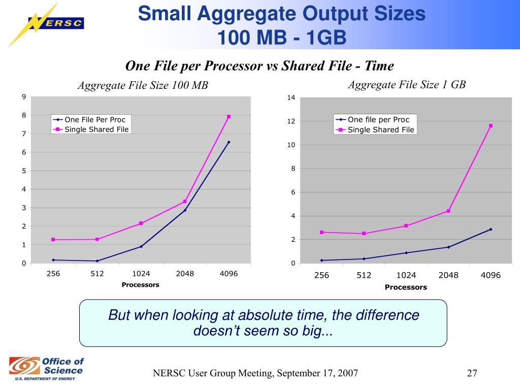 Small Aggregate Output Sizes