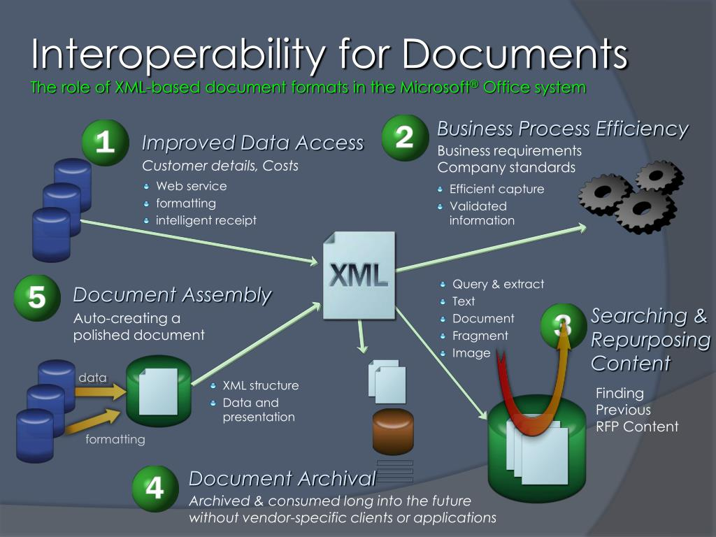 Interoperability for Documents