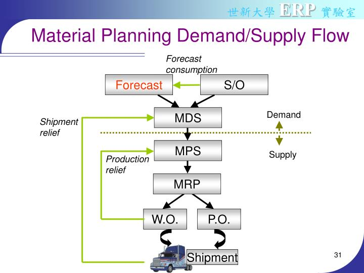 Material Planning Demand/Supply Flow