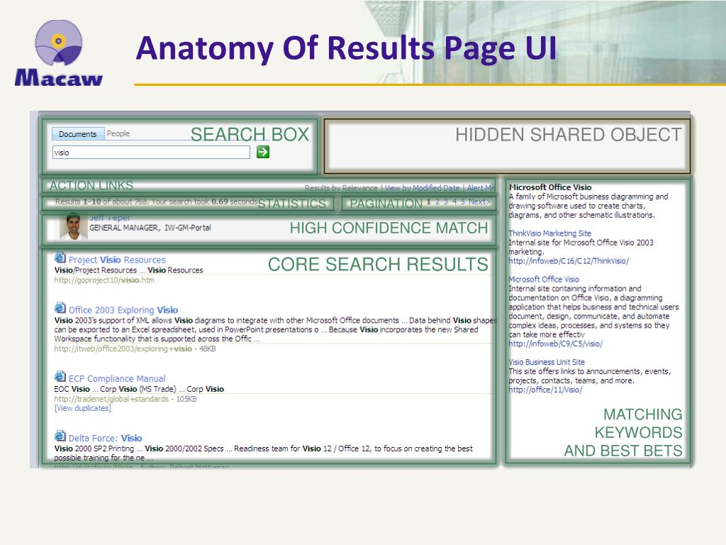 Anatomy Of Results Page UI