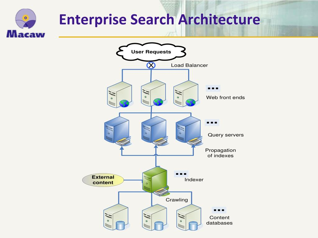 Enterprise Search Architecture
