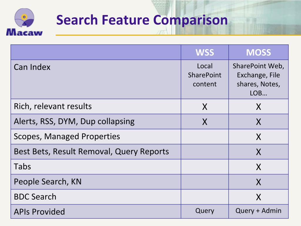 Search Feature Comparison