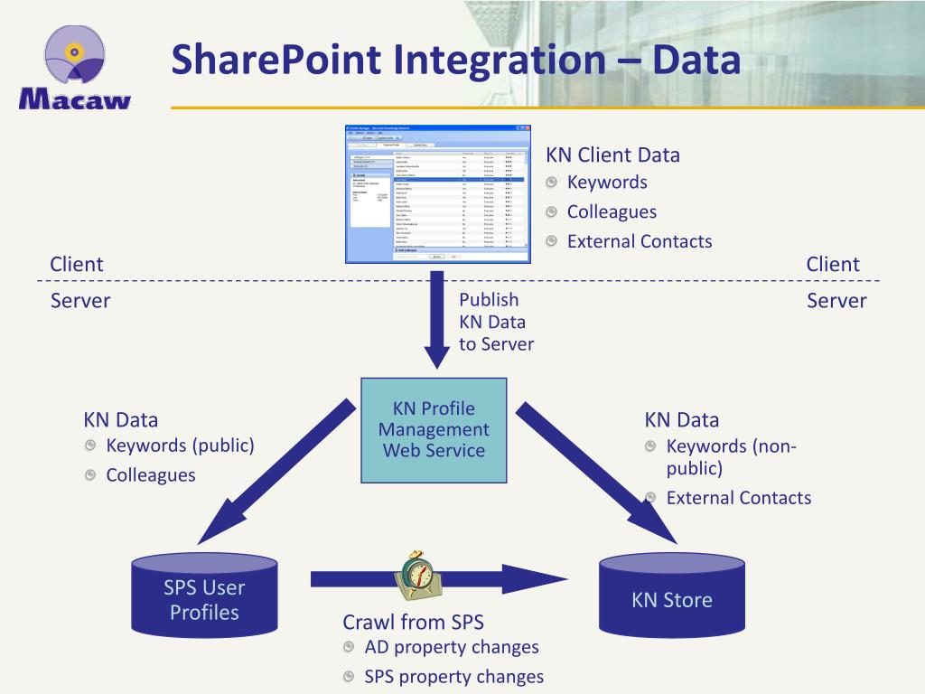 SharePoint Integration – Data