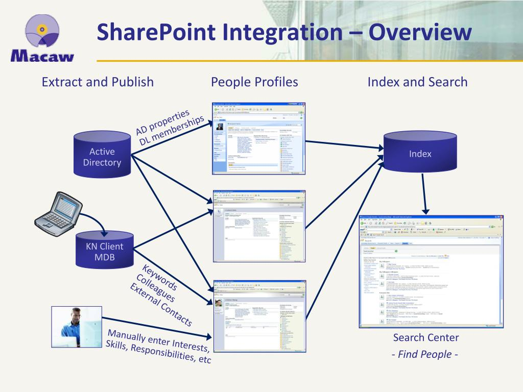 SharePoint Integration – Overview