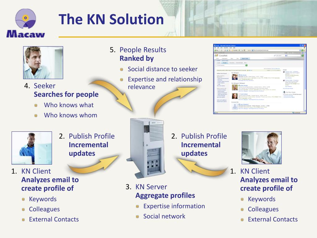 The KN Solution