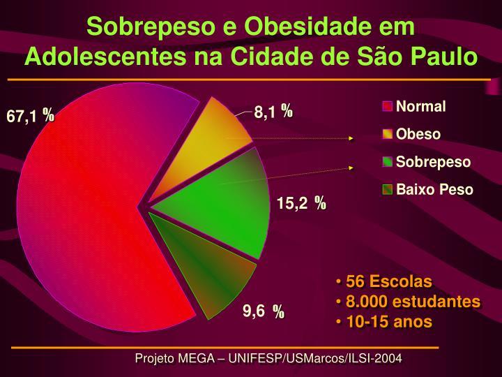 Sobrepeso e Obesidade em Adolescentes na Cidade de São Paulo