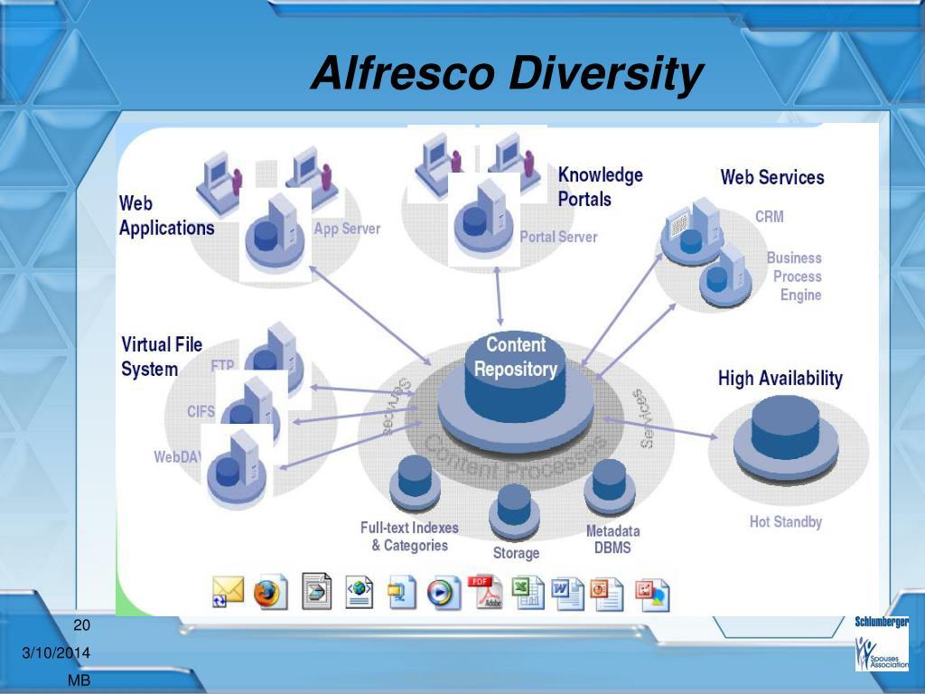 Alfresco Diversity