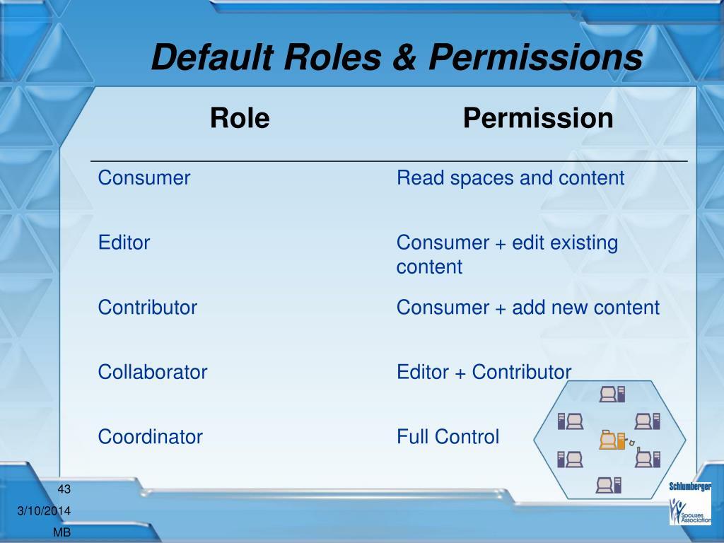 Default Roles & Permissions