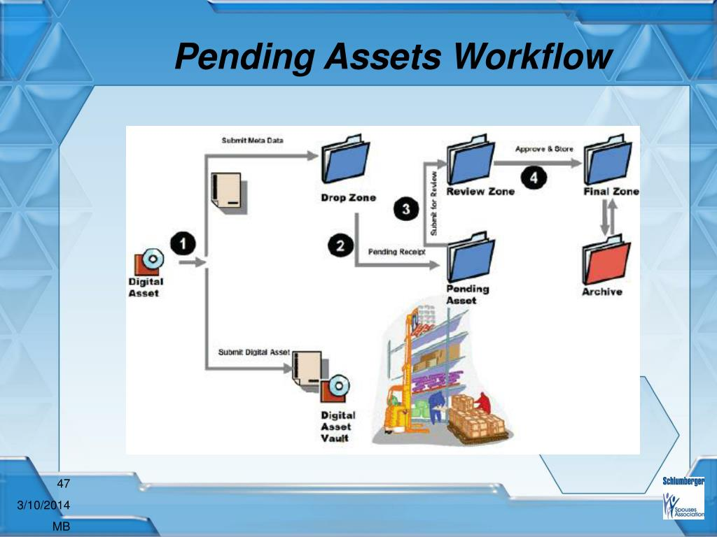 Pending Assets Workflow