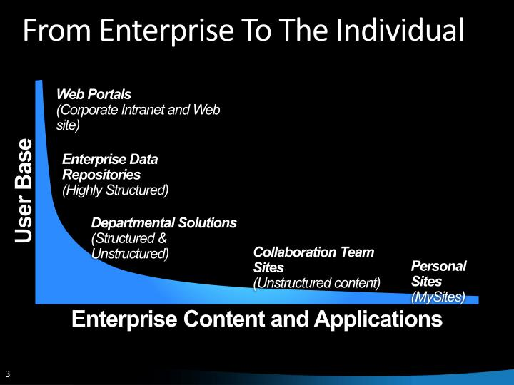 From enterprise to the individual l.jpg