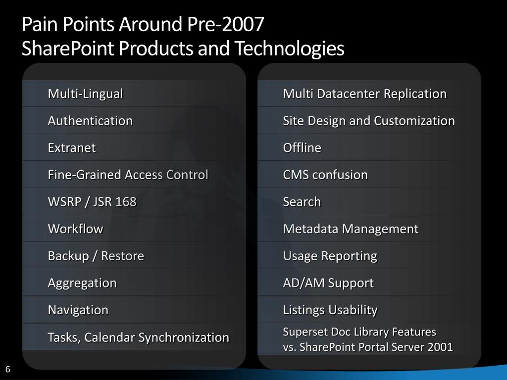 Pain Points Around Pre-2007