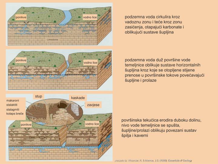 podzemna voda cirkulira kroz vadoznu zonu i teće kroz zonu zasićenja, otapajući karbonate i oblikujući sustave šupljina