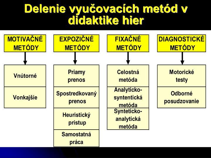 Delenie vyučovacích metód v didaktike hier