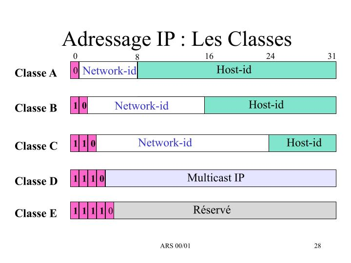 Adressage IP : Les Classes