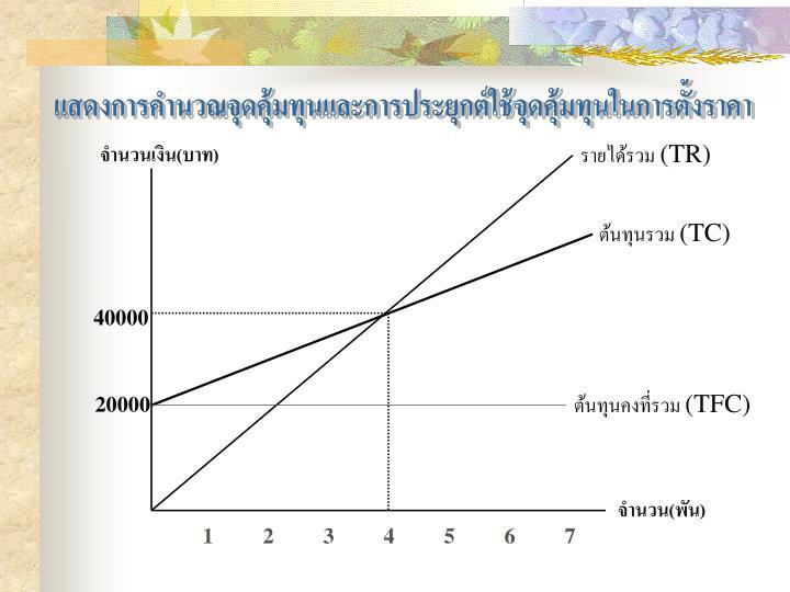 แสดงการคำนวณจุดคุ้มทุนและการประยุกต์ใช้จุดคุ้มทุนในการตั้งราคา