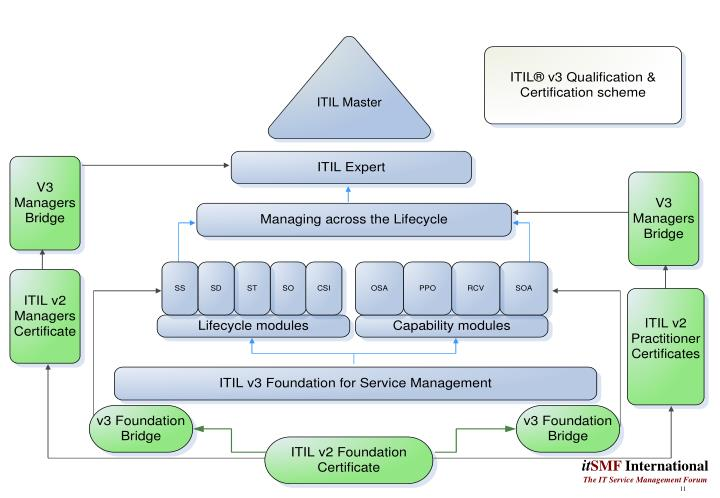 ITIL ® Qualification & Certification scheme