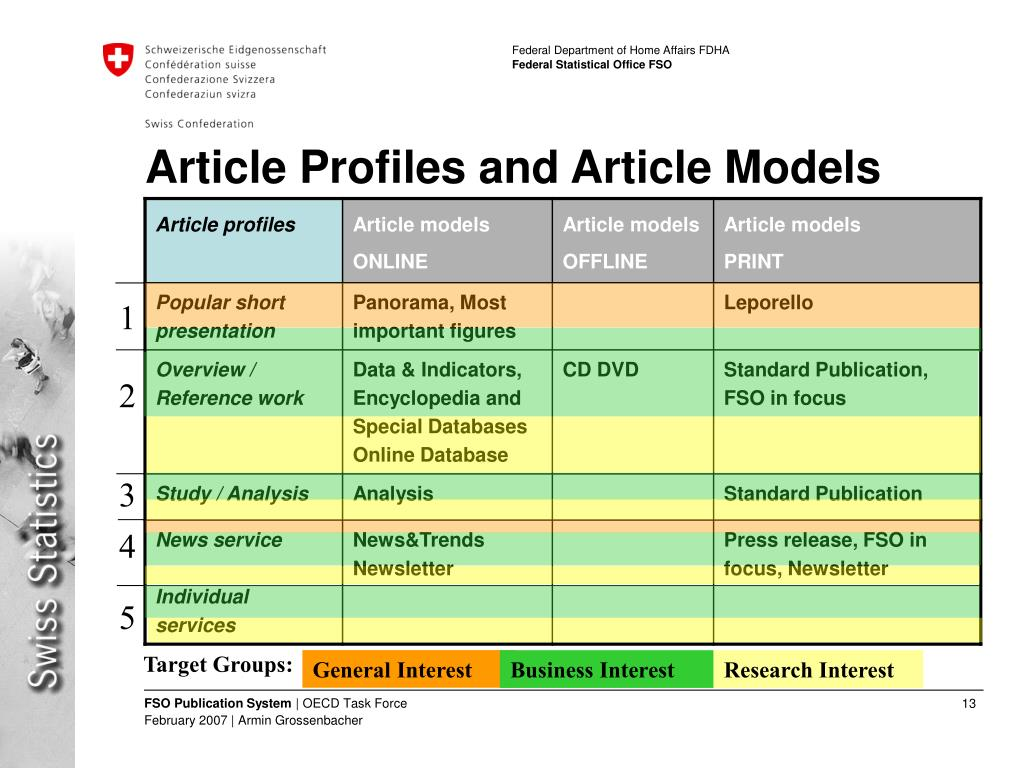 Article Profiles and Article Models