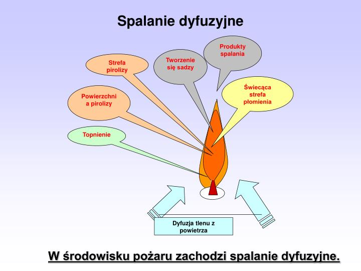 Produkty spalania