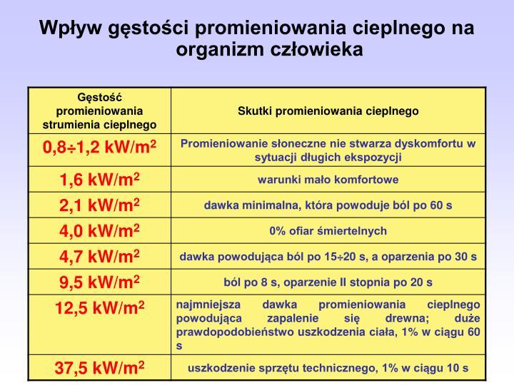 Wpływ gęstości promieniowania cieplnego na organizm człowieka
