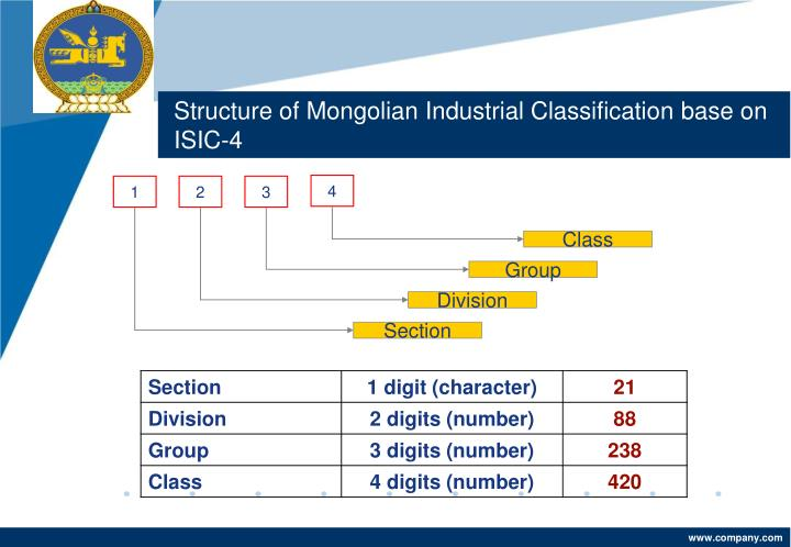 Structure of Mongolian Industrial Classification base on