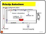 prinsip autoclave