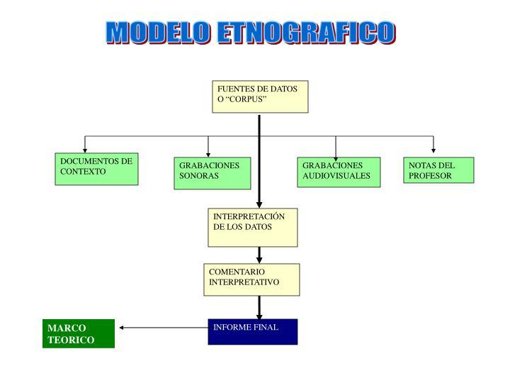 MODELO ETNOGRAFICO