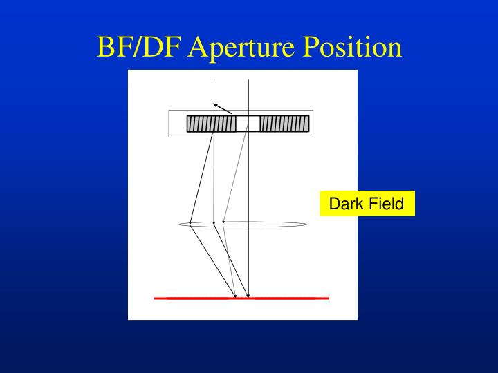 BF/DF Aperture Position