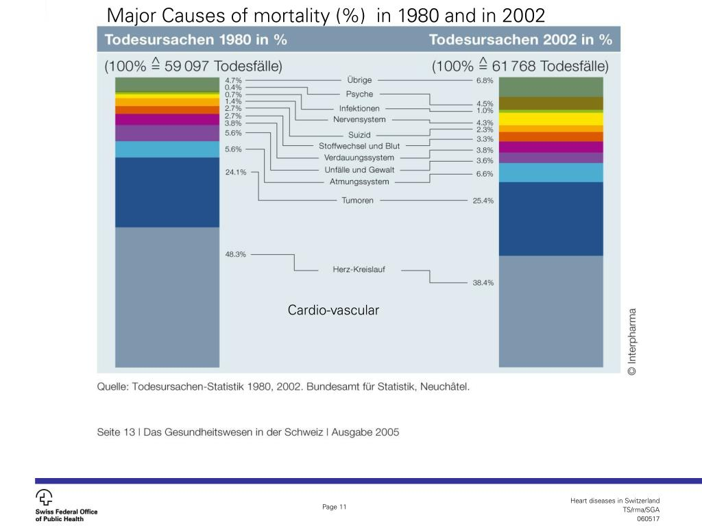 Major Causes of mortality (%)  in 1980 and in 2002