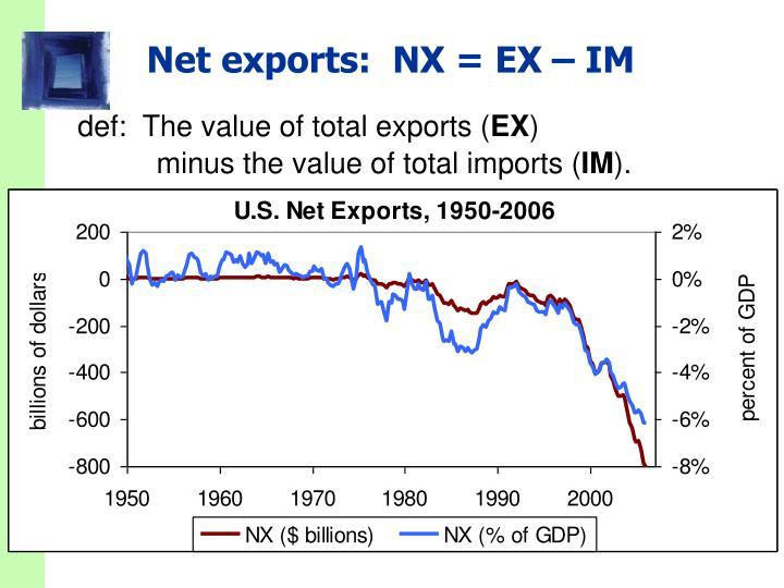 Net exports:  NX = EX – IM