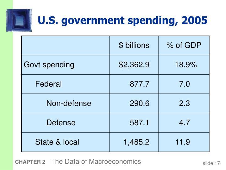 U.S. government spending, 2005