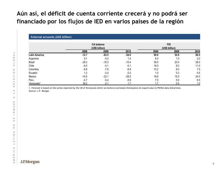 Aún así, el déficit de cuenta corriente crecerá y no podrá ser financiado por los flujos de IED en varios países de la región