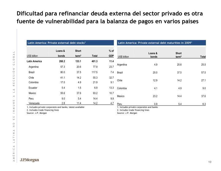 Dificultad para refinanciar deuda externa del sector privado es otra fuente de vulnerabilidad para la balanza de pagos en varios países